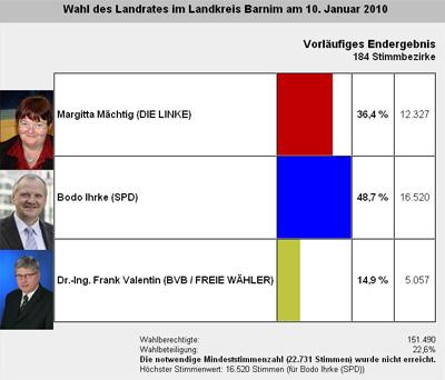 Vorläufiges Endergebnis Landratswahl im Barnim